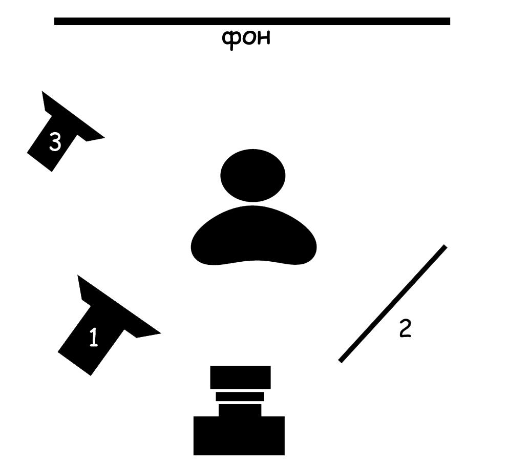 Осветительный прибор 1- это рисующий свет: как правило, софтбокс или зонт на просвет, устанавливается на высоте около...